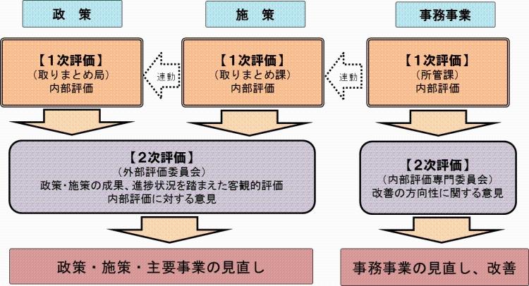 Shizuoka model administration evaluation evaluation method